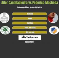 Aitor Cantalapiedra vs Federico Macheda h2h player stats