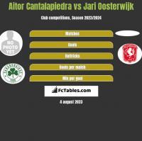 Aitor Cantalapiedra vs Jari Oosterwijk h2h player stats