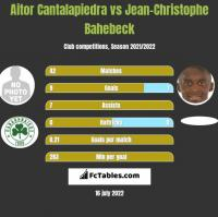 Aitor Cantalapiedra vs Jean-Christophe Bahebeck h2h player stats