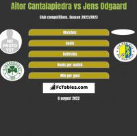 Aitor Cantalapiedra vs Jens Odgaard h2h player stats