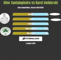 Aitor Cantalapiedra vs Karol Swiderski h2h player stats
