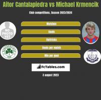 Aitor Cantalapiedra vs Michael Krmencik h2h player stats