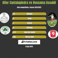 Aitor Cantalapiedra vs Oussama Assaidi h2h player stats