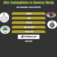 Aitor Cantalapiedra vs Queensy Menig h2h player stats