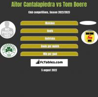 Aitor Cantalapiedra vs Tom Boere h2h player stats