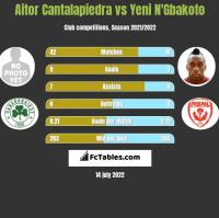 Aitor Cantalapiedra vs Yeni N'Gbakoto h2h player stats