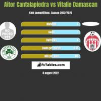 Aitor Cantalapiedra vs Vitalie Damascan h2h player stats