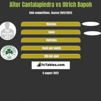 Aitor Cantalapiedra vs Ulrich Bapoh h2h player stats