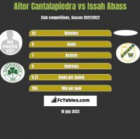 Aitor Cantalapiedra vs Issah Abass h2h player stats