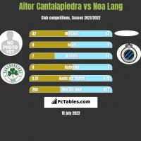Aitor Cantalapiedra vs Noa Lang h2h player stats