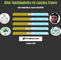 Aitor Cantalapiedra vs Lassina Traore h2h player stats