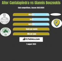 Aitor Cantalapiedra vs Giannis Bouzoukis h2h player stats