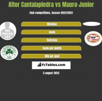 Aitor Cantalapiedra vs Mauro Junior h2h player stats