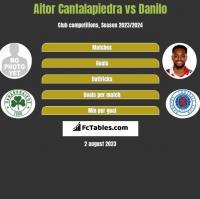 Aitor Cantalapiedra vs Danilo h2h player stats