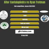 Aitor Cantalapiedra vs Ryan Trotman h2h player stats