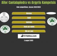 Aitor Cantalapiedra vs Argyris Kampetsis h2h player stats