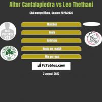 Aitor Cantalapiedra vs Leo Thethani h2h player stats