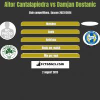 Aitor Cantalapiedra vs Damjan Dostanic h2h player stats