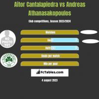 Aitor Cantalapiedra vs Andreas Athanasakopoulos h2h player stats