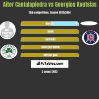 Aitor Cantalapiedra vs Georgios Koutsias h2h player stats