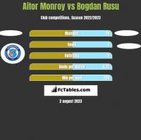 Aitor Monroy vs Bogdan Rusu h2h player stats