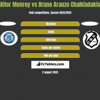 Aitor Monroy vs Bruno Arauzo Chalkiadakis h2h player stats