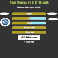 Aitor Monroy vs C. K. Vineeth h2h player stats