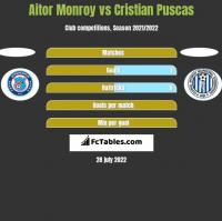 Aitor Monroy vs Cristian Puscas h2h player stats