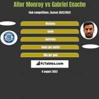 Aitor Monroy vs Gabriel Enache h2h player stats