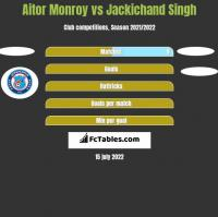 Aitor Monroy vs Jackichand Singh h2h player stats