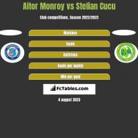 Aitor Monroy vs Stelian Cucu h2h player stats