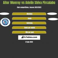 Aitor Monroy vs Adelin Shiva Pircalabu h2h player stats