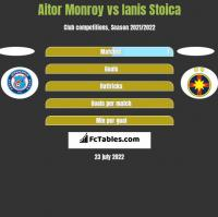 Aitor Monroy vs Ianis Stoica h2h player stats
