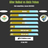 Aitor Ruibal vs Aleix Febas h2h player stats