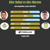 Aitor Ruibal vs Alex Moreno h2h player stats