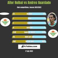 Aitor Ruibal vs Andres Guardado h2h player stats