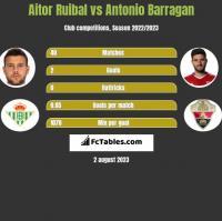 Aitor Ruibal vs Antonio Barragan h2h player stats