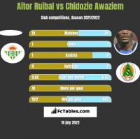 Aitor Ruibal vs Chidozie Awaziem h2h player stats