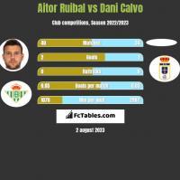 Aitor Ruibal vs Dani Calvo h2h player stats