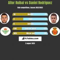 Aitor Ruibal vs Daniel Rodriguez h2h player stats