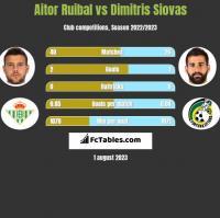 Aitor Ruibal vs Dimitris Siovas h2h player stats