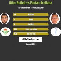 Aitor Ruibal vs Fabian Orellana h2h player stats