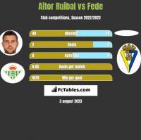 Aitor Ruibal vs Fede h2h player stats