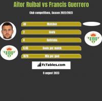 Aitor Ruibal vs Francis Guerrero h2h player stats