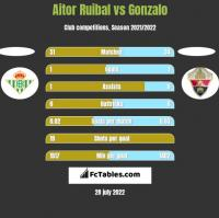 Aitor Ruibal vs Gonzalo h2h player stats