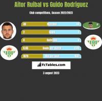 Aitor Ruibal vs Guido Rodriguez h2h player stats