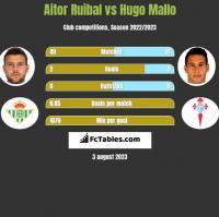 Aitor Ruibal vs Hugo Mallo h2h player stats