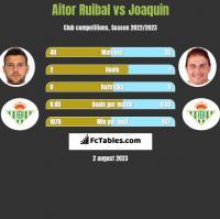 Aitor Ruibal vs Joaquin h2h player stats