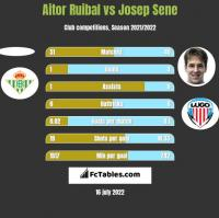 Aitor Ruibal vs Josep Sene h2h player stats