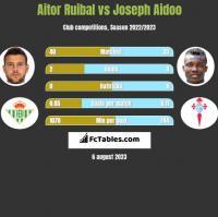 Aitor Ruibal vs Joseph Aidoo h2h player stats